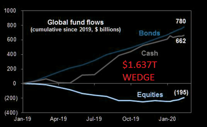 The wedge: will the flows ever reverse?